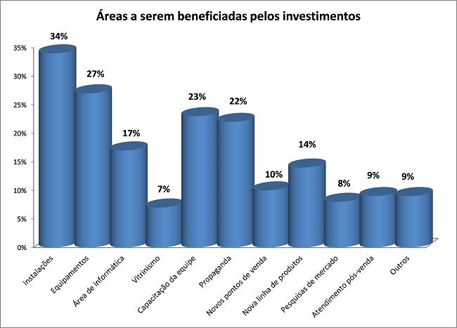Op1 - Areas investimentos