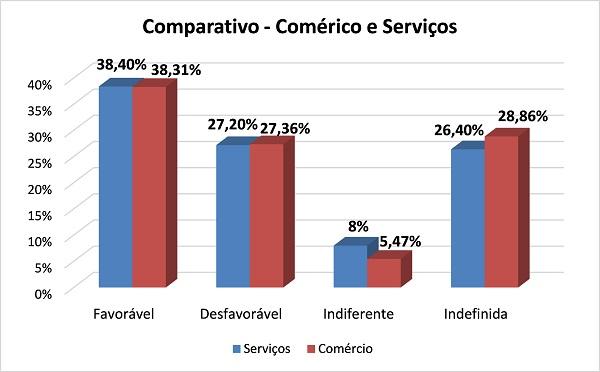 Op1 - Comparativo comercio e servicos3