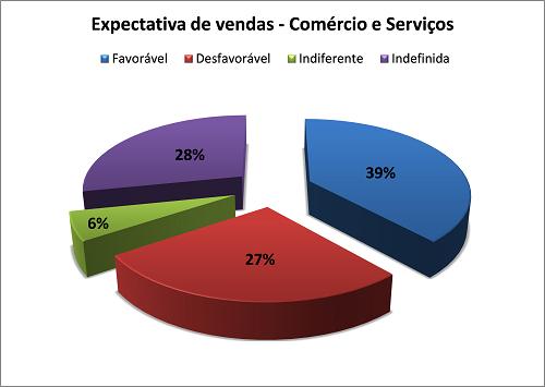 Op1 - Expectativa de vendas1