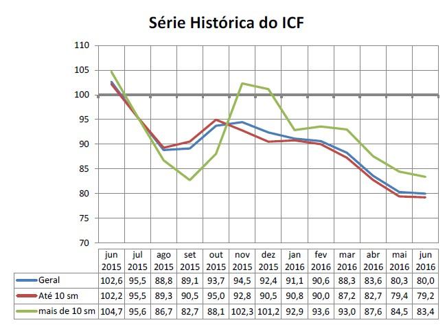 ICF junho01
